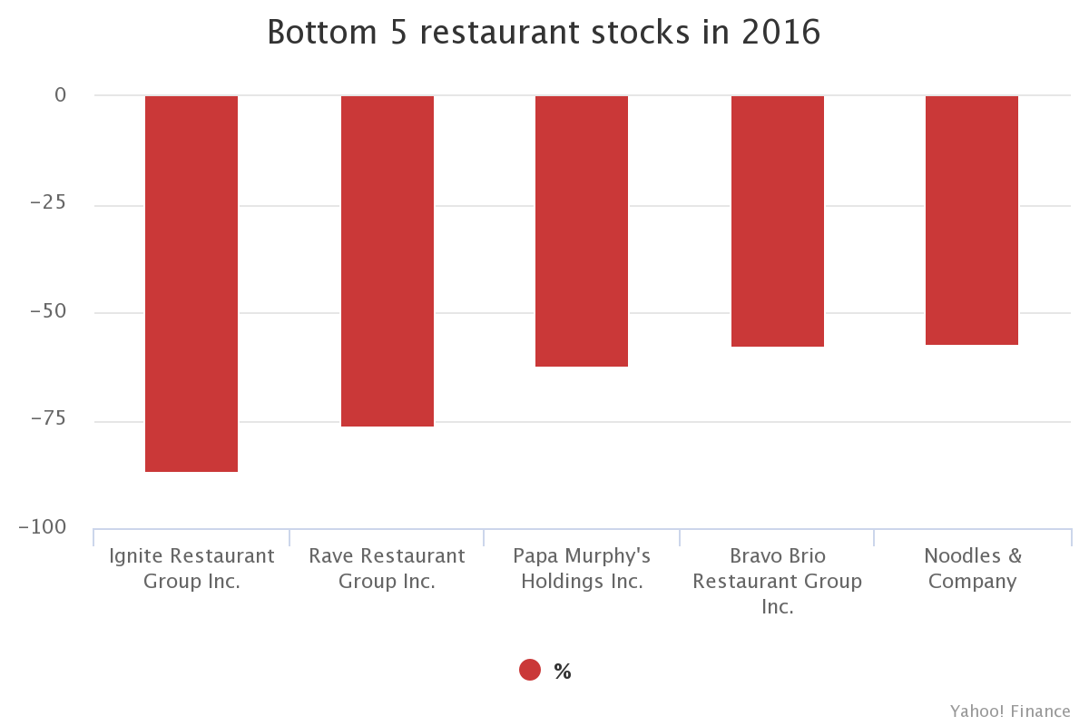 Transblue Fm Blog Restaurant Stocks End Year Higher